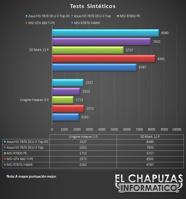 lchapuzasinformatico.com wp content uploads 2012 11 Asus HD 7870 DirectCU II Top Tests Sinteticos 34