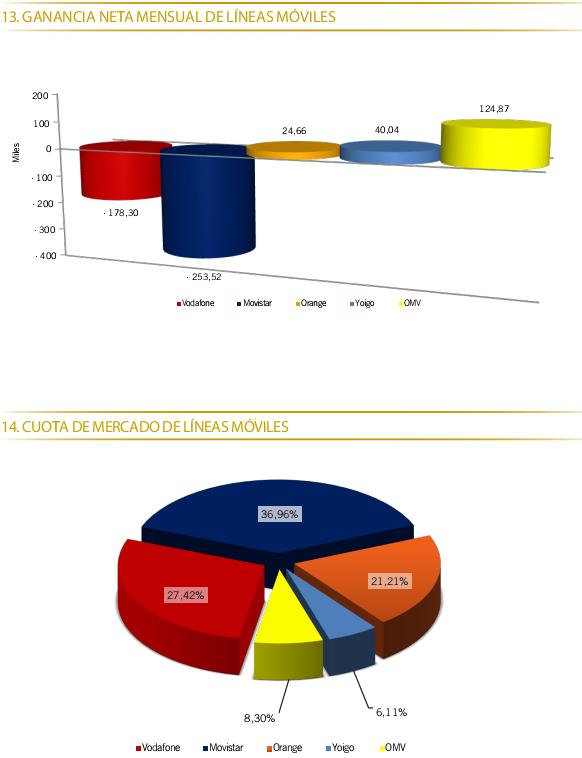 Datos de portabilidad septiembre 2012