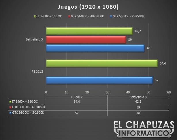 lchapuzasinformatico.com wp content uploads 2012 11 Gigabyte X79S UP5 WiFi Tests Juegos 62