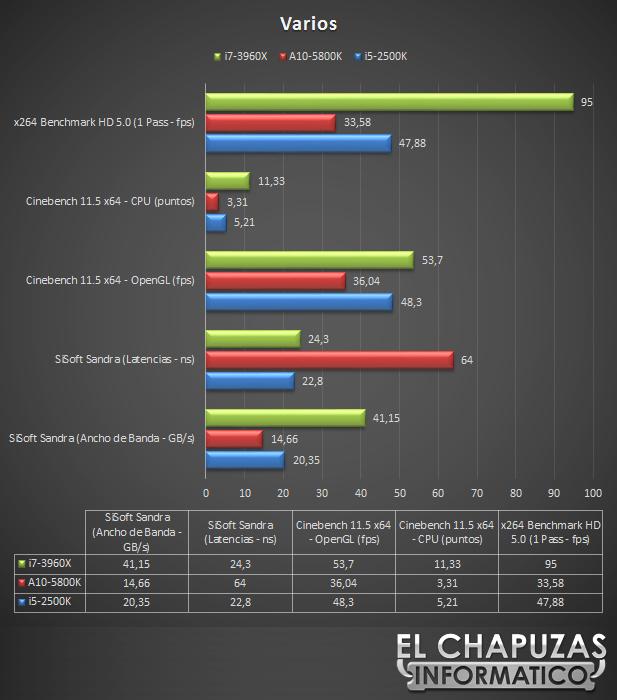 lchapuzasinformatico.com wp content uploads 2012 11 Gigabyte X79S UP5 WiFi Tests Varios 61
