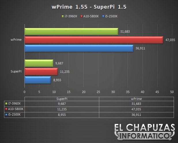 lchapuzasinformatico.com wp content uploads 2012 11 Gigabyte X79S UP5 WiFi Tests superpi wprime 59