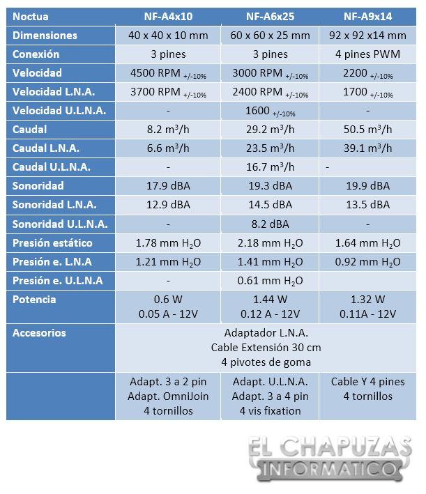 Noctua Serie A Especificaciones 1