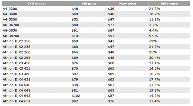 Rebaja de precios en procesadores AMD 619x341 0