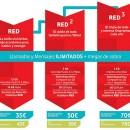 Vodafone ofrece llamadas ilimitadas e Internet desde 35 euros