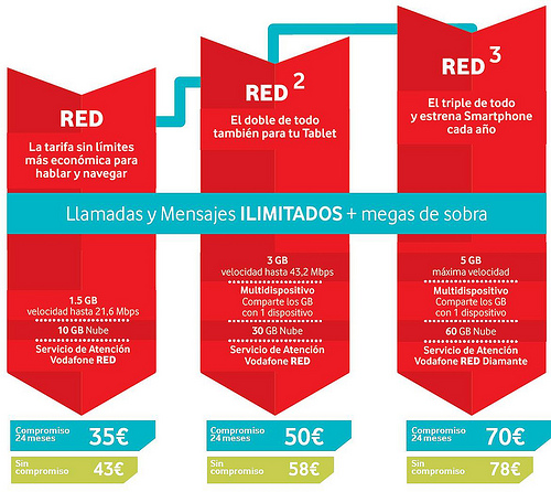 Vodafone Tarifas RED
