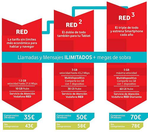 Vodafone ofrece llamadas ilimitadas e internet desde 35 euros - Vodafone tarifas internet casa ...