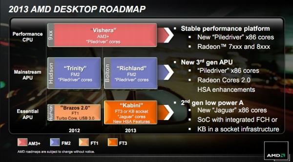 AMD FM2 Richland 0