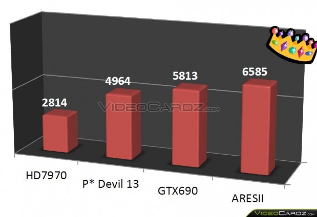 Asus ARES2 vs Nvidia GeForce GTX 690
