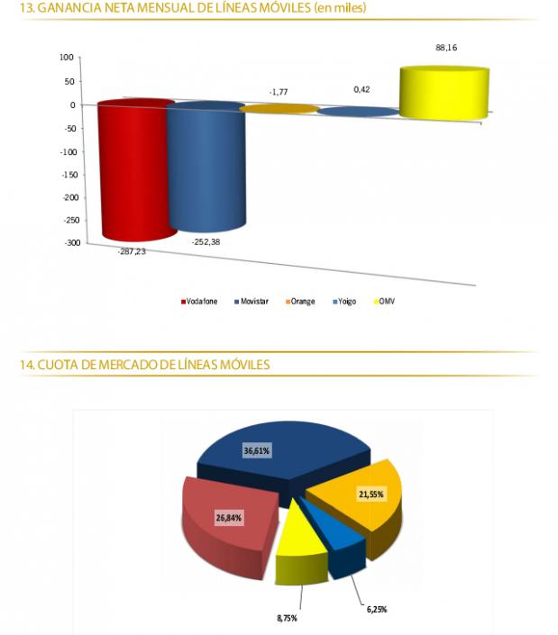 Cuota-de-mercado-móvil-Diciembre-2012