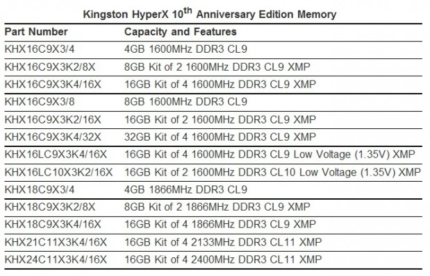 HyperX 10th Anniversary Edition Memory (1)