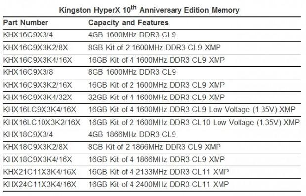 HyperX 10th Anniversary Edition Memory (1)