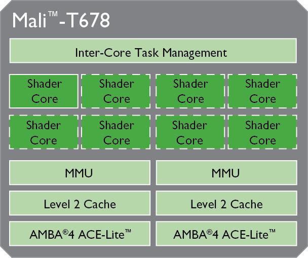 Mali-T678