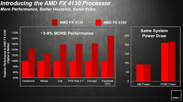 Rendimiento AMD FX-4130