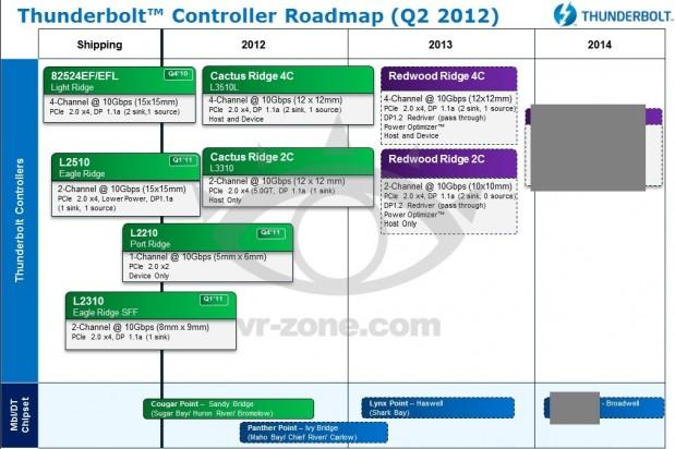 Roadmap Controladoras Intel Thunderbolt