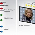 Los televisores LED coparán el mercado este mismo año