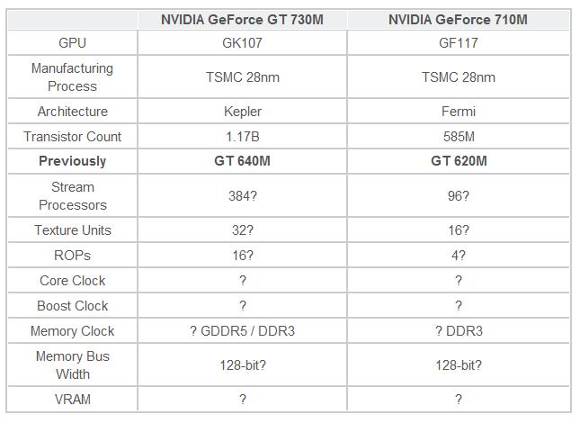 скачать драйвера для видеокарты nvidia geforse gt420m