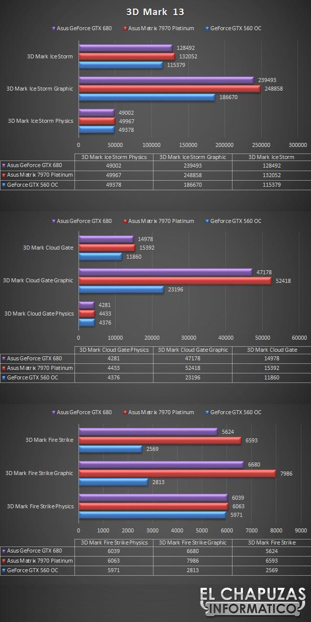 lchapuzasinformatico.com wp content uploads 2013 02 Asus GeForce GTX 680 DirectCU II 4GB Tests 3DMark13 42