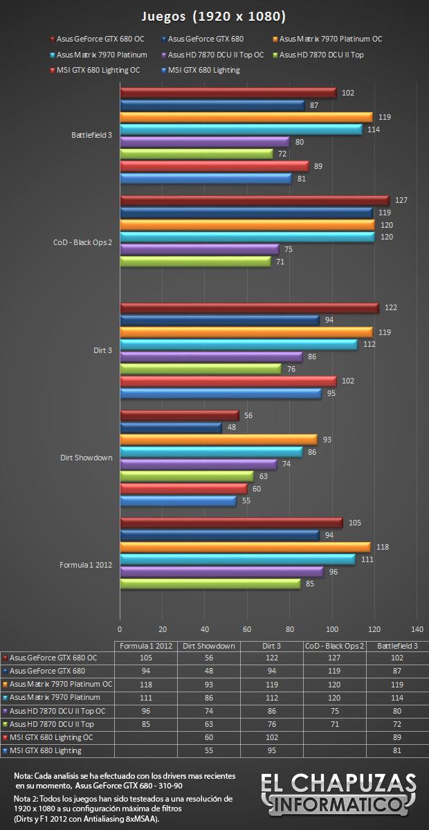 lchapuzasinformatico.com wp content uploads 2013 02 Asus GeForce GTX 680 DirectCU II 4GB Tests Juegos 43