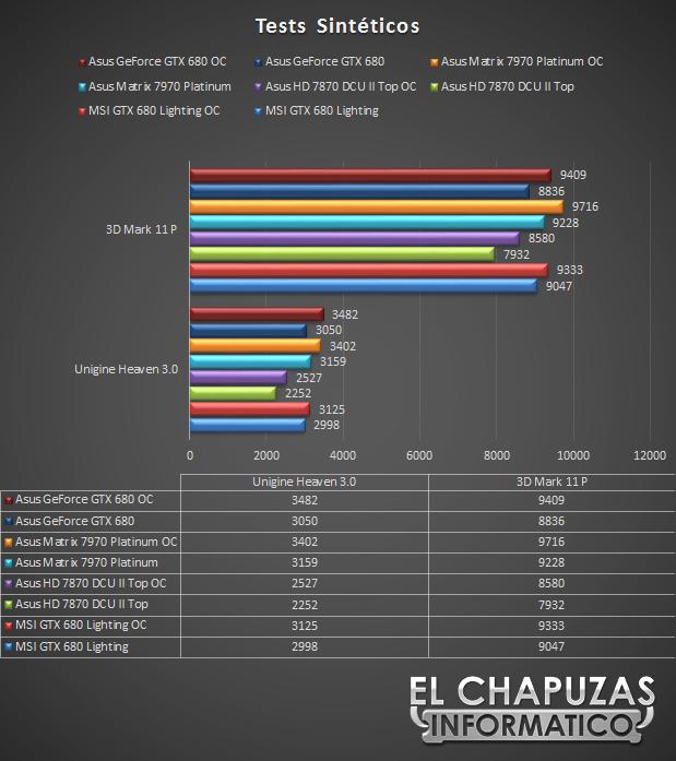 lchapuzasinformatico.com wp content uploads 2013 02 Asus GeForce GTX 680 DirectCU II 4GB Tests Sinteticos 41