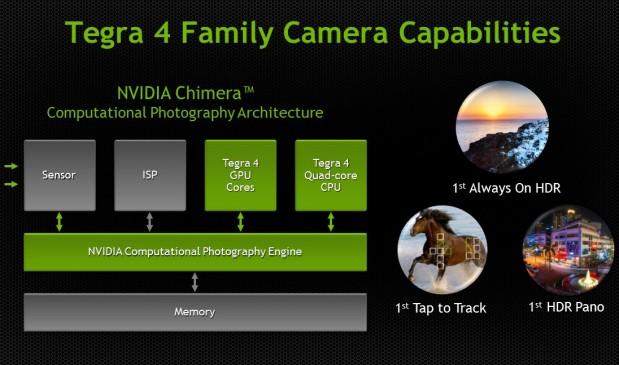 Capacidades Nvidia Tegra 4