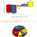 Orange sigue creciendo y Vodafone & Movistar perdiendo clientes