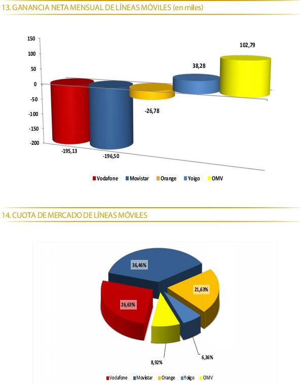 Datos de portabilidad Diciembre 2012