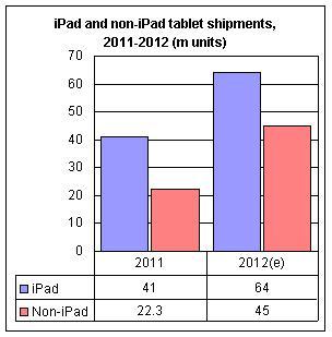 Envios de tablets iPad y no iPads