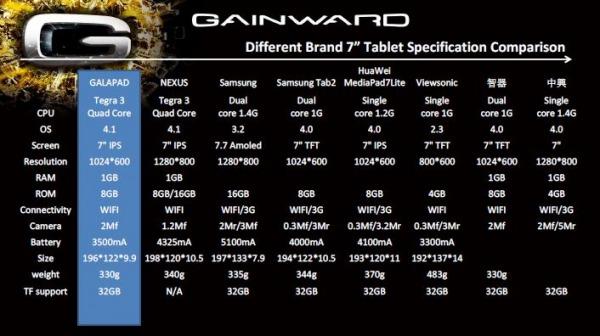 Especificaciones Gainward Galapad 7