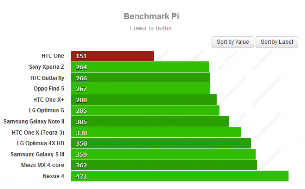 HTC One Benchmark Pi