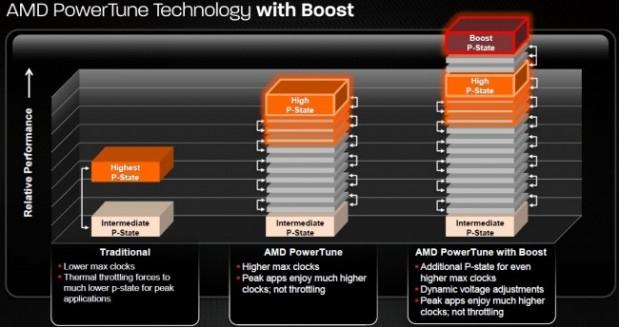 lchapuzasinformatico.com wp content uploads 2013 02 amd boost dinamico hardware 619x327 0