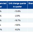 Las ventas de gráficas descendieron el último trimestre de 2012