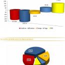 Récord de portabilidades en Enero y Movistar continúa cayendo
