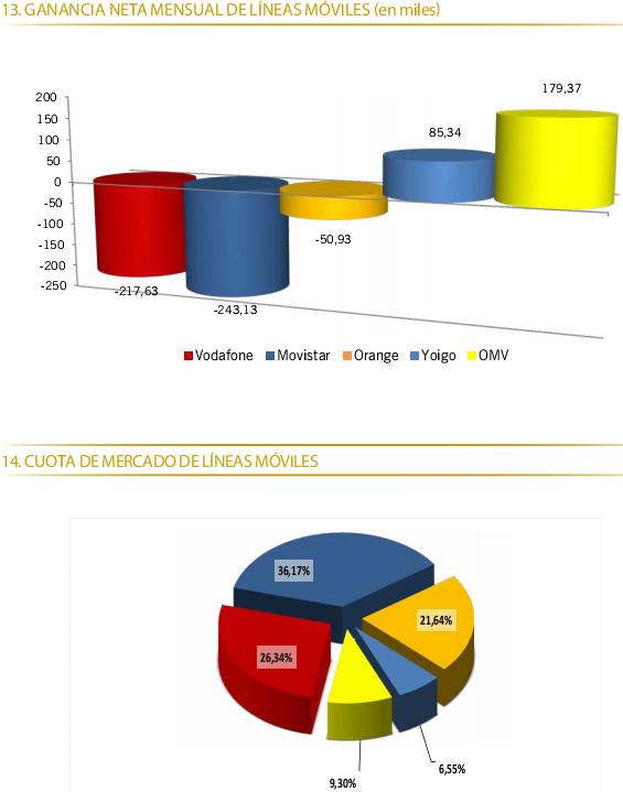 Datos-de-portabilidad-Enero-2013