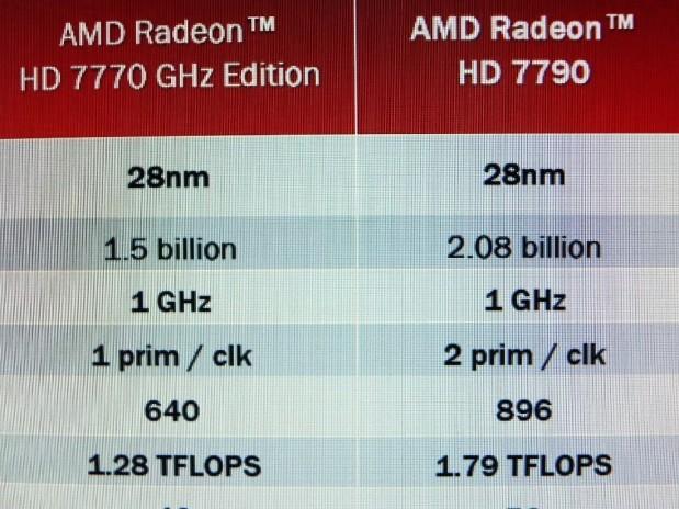 Especificaciones AMD Radeon HD 7790
