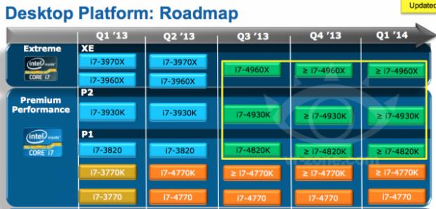 Roadmap Intel Ivy Bridge-E