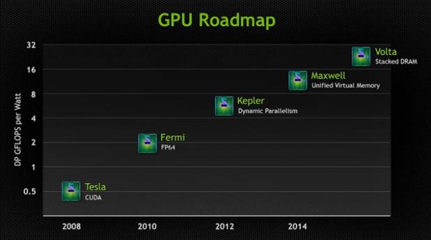 lchapuzasinformatico.com wp content uploads 2013 03 nvidia gpu roadmap marzo 2013 maxwell volta 619x345 0