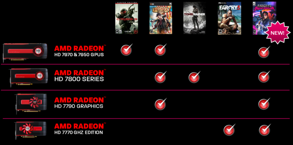 AMD Never Settle Reloaded Far Cry 3 Blood Dragon