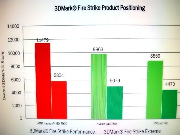AMD Radeon HD 7990 vs GTX 690 vs Titan