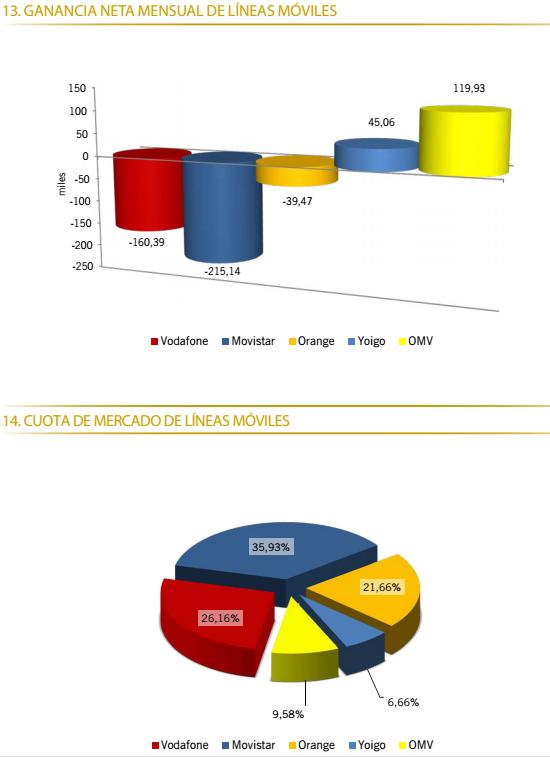 Datos-de-portabilidad-Febrero-2013