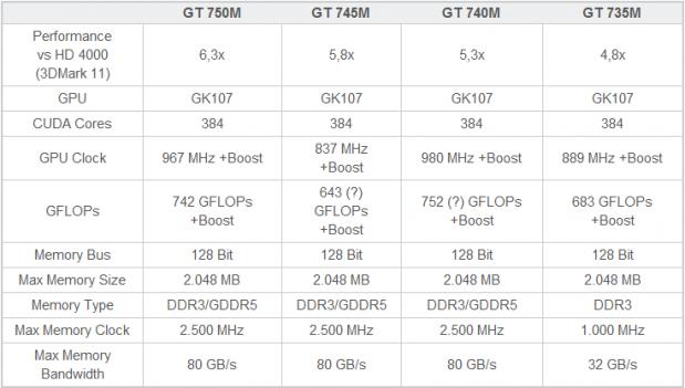 GT 750M vs GT 745 vs GT 740M vs GT 735M