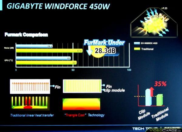 Gigabyte WindForce 450W (1)