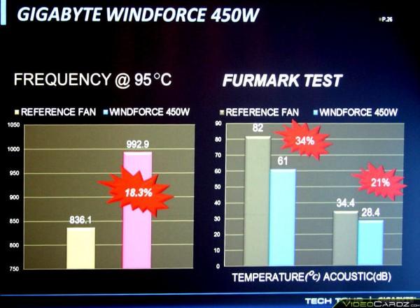Gigabyte WindForce 450W (4)