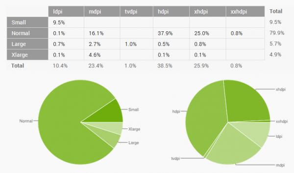 lchapuzasinformatico.com wp content uploads 2013 04 google android pantallas 600x354 1