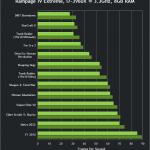 lchapuzasinformatico.com wp content uploads 2013 04 nvidia geforce 320 00 beta drivers gtx 660 performance 150x150 3