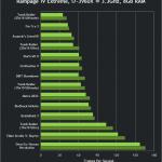 lchapuzasinformatico.com wp content uploads 2013 04 nvidia geforce 320 00 beta drivers gtx 660 sli performance 150x150 4