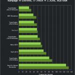 lchapuzasinformatico.com wp content uploads 2013 04 nvidia geforce 320 00 beta drivers gtx 680 performance 150x150 1