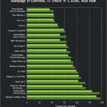 lchapuzasinformatico.com wp content uploads 2013 04 nvidia geforce 320 00 beta drivers gtx 680 sli performance 150x150 2