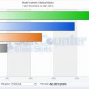 Chrome se mantiene lider del ranking de navegadores