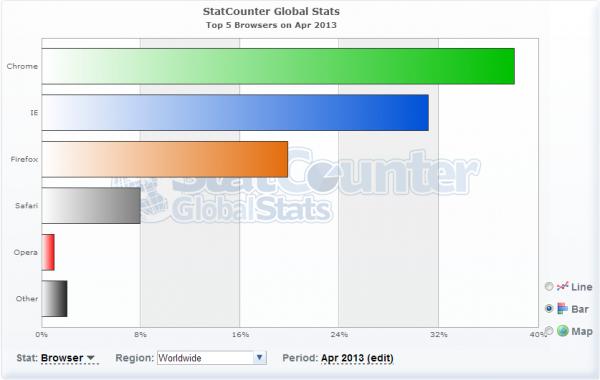 lchapuzasinformatico.com wp content uploads 2013 04 statcounter estadisticas navegadores abril 2013 600x380 0