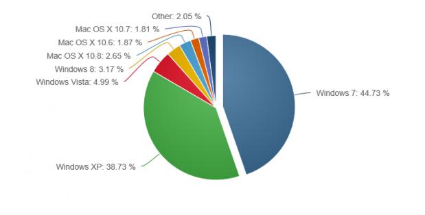 lchapuzasinformatico.com wp content uploads 2013 04 windows 7 lider 619x314 0